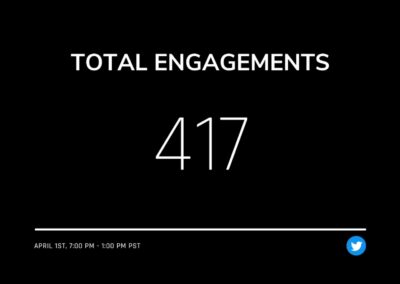 Our NFT campaign obtained 417 total engagements over the course of one day.